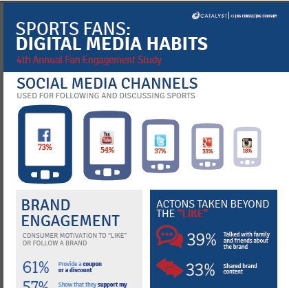Fan engagement infogrsnap