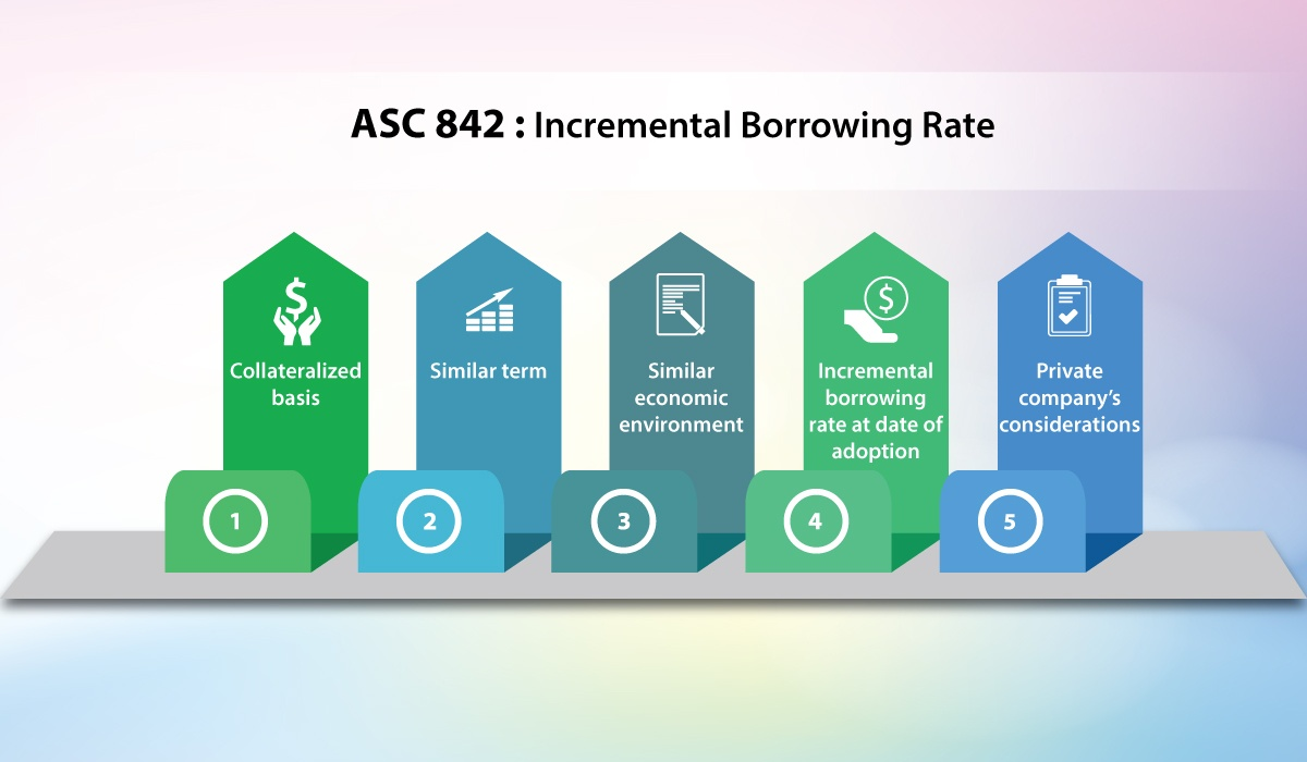 ASC842 Incremental Borrowing Rate Bramasol tuesday-tip-17JULY