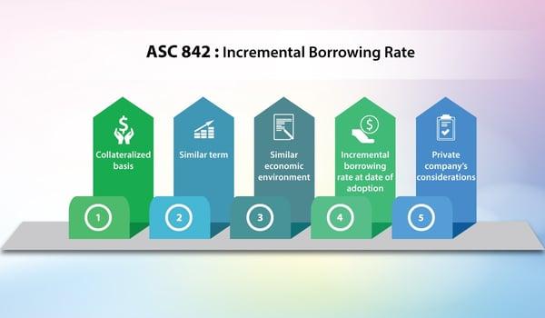 ASC842 Incremental Borrowing Rate Bramasol tuesday-tip-17JULY