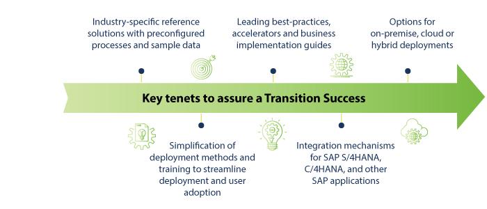 Assure transition Success SAP