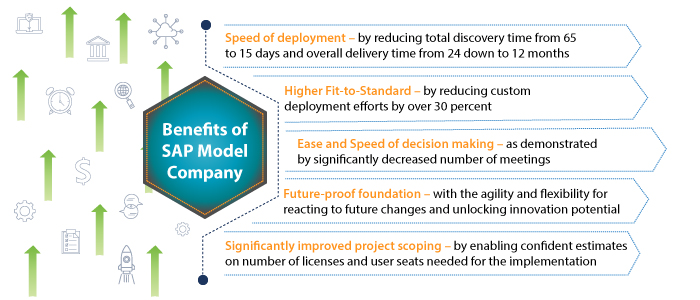 Benefits of SAP Model Company