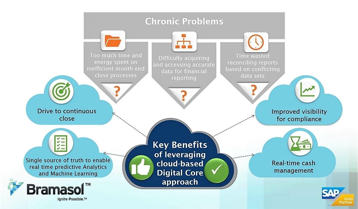 Bramasol Cloud Based Digital Core Approach Key Benefits (2).jpg