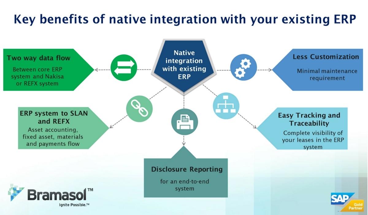 Bramasol-ERP-integration.jpg