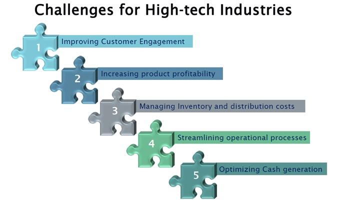 Challenges4High-Tech.jpg