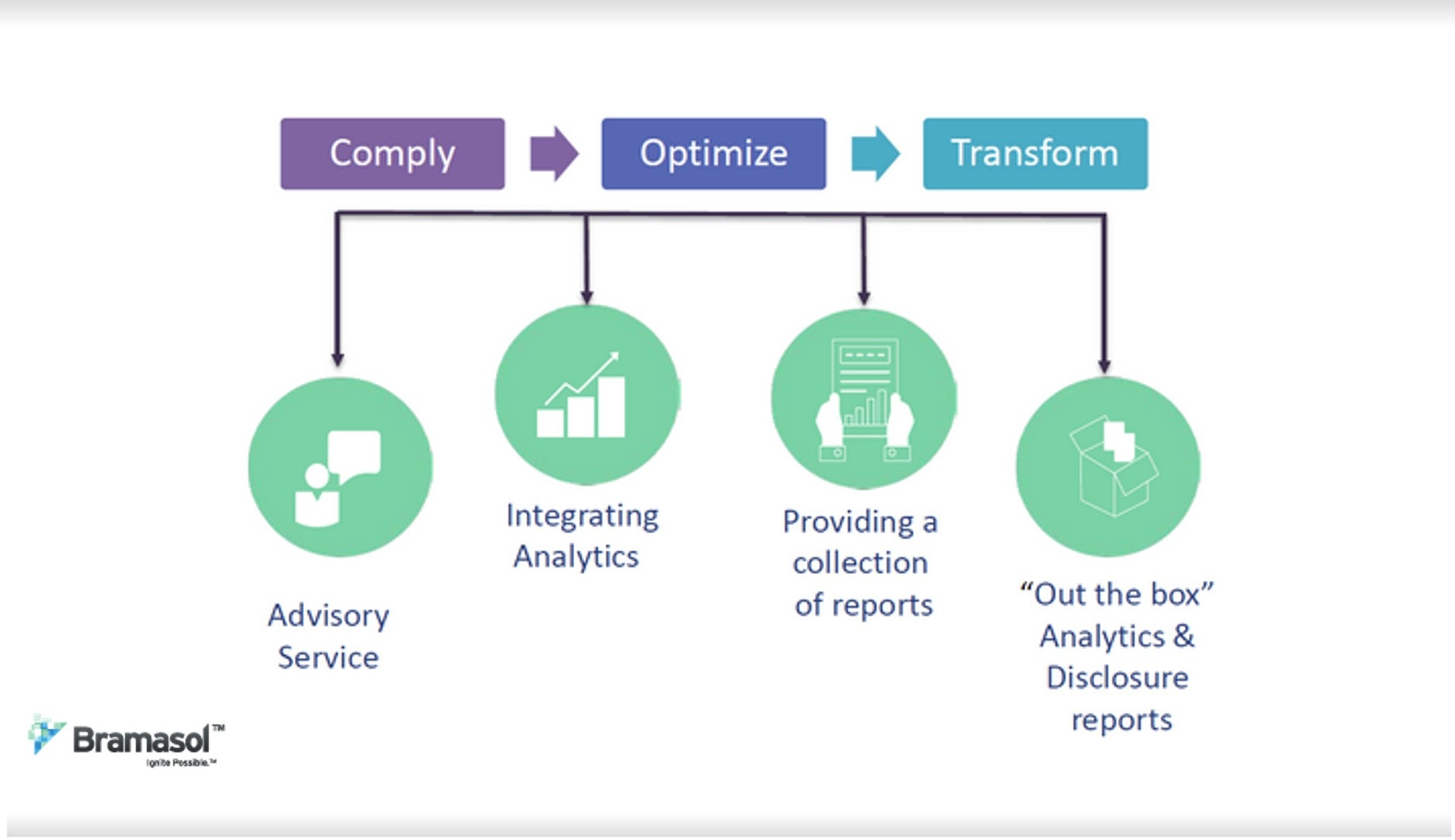Comply-Optimize-Transform
