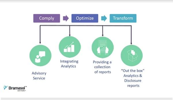 Comply-Optimize-Transform