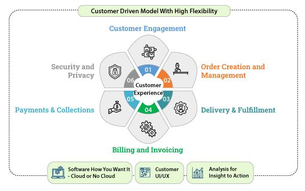 DSE-wheel-customer-exp