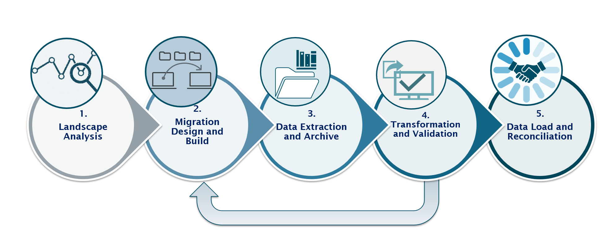 DataMigrationProcess.png