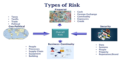 Four-Types-of-Risk-1