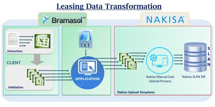 Leasing Data Transformation_R1