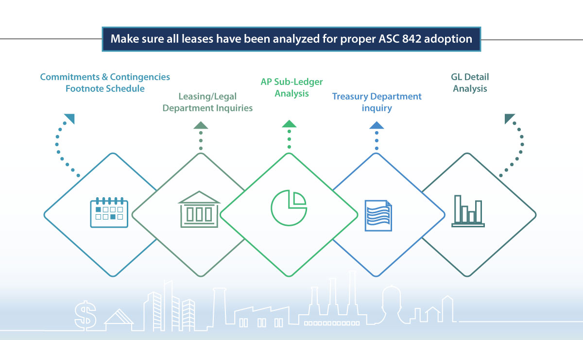 Make sure all leases have been analyzed for proper ASC 842 adoption_tue-tip-10JUL