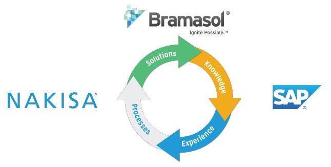Nakisa-Bramasol-SAP646x326.jpg