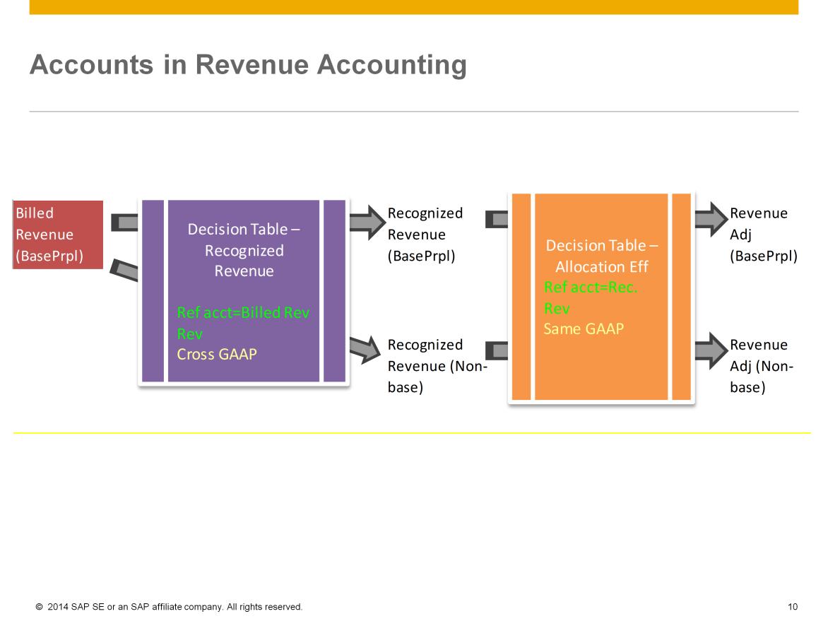 RA-accountdetermination.png