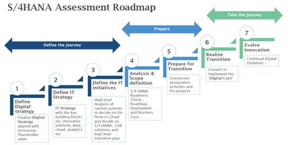 S4HANA-assessment