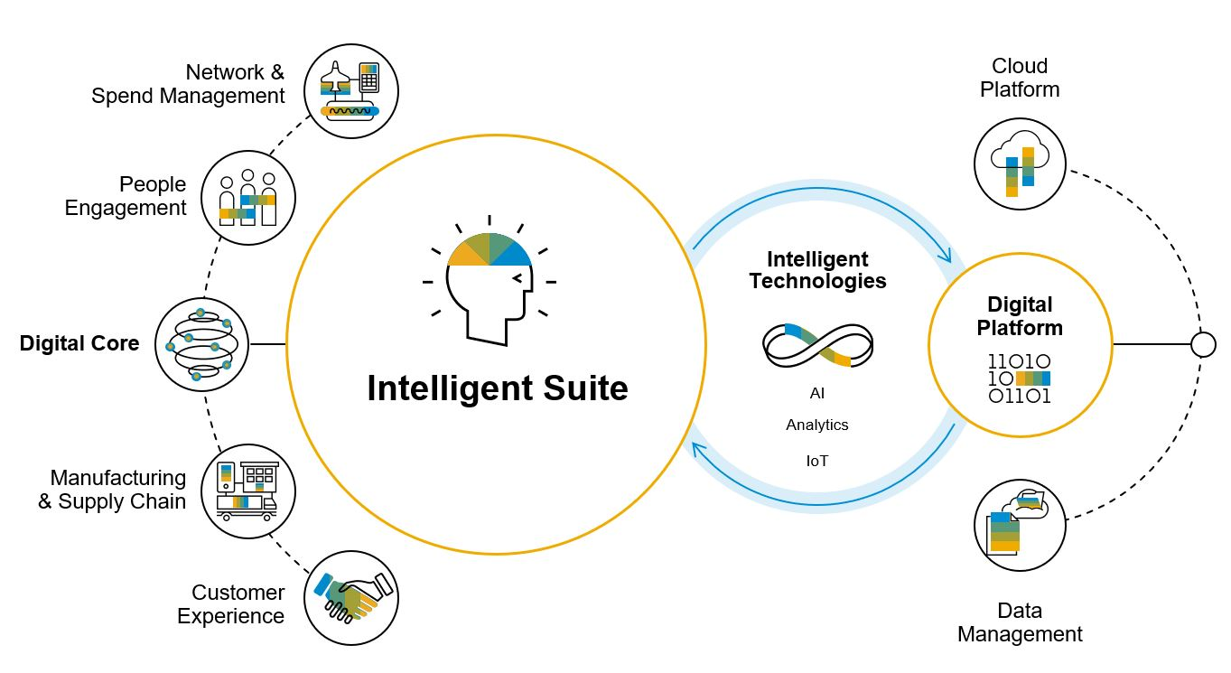 S4HANA_IntelligentSuite