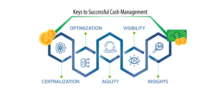 Treasury Optimization Starts with a Global Approach to Cash Management-CEO-blog-graphic