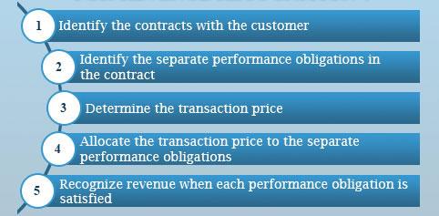 Revenue_recognition_fivesteps
